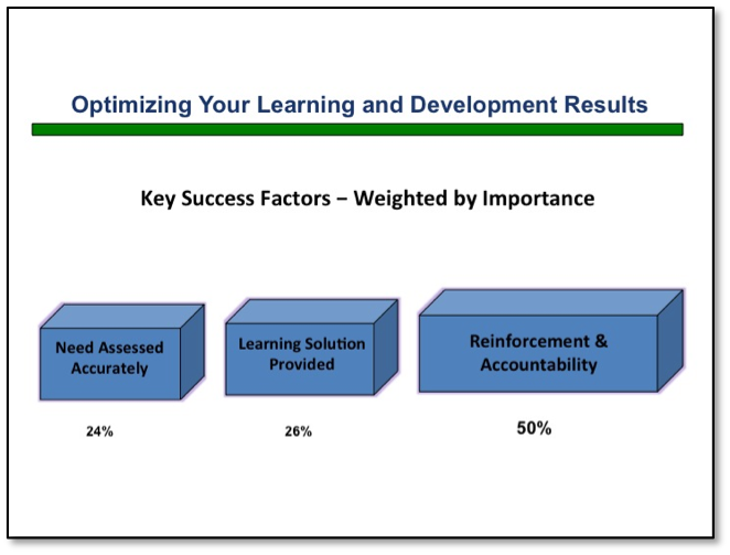 Optimize your Learning